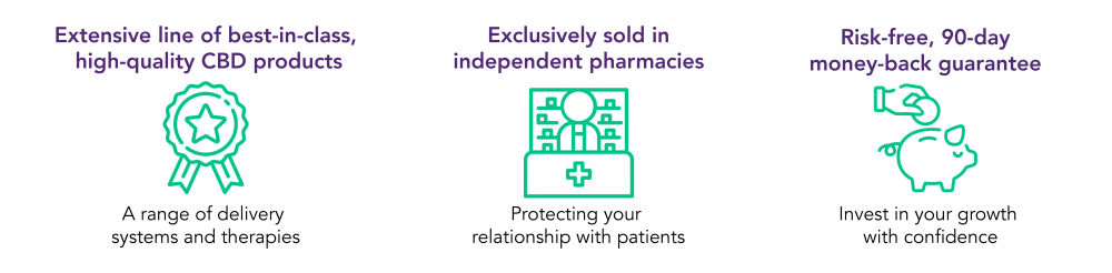 Extensive line of best-in-class, high-quality CBD products, exclusively sold in independent pharmacies, with risk-free, 90-day money-back guarantee