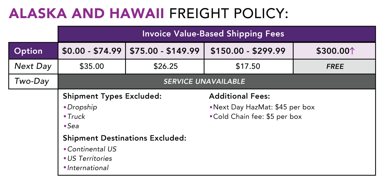 Freight Policy and Shipping Fees for Alaska and Hawaii